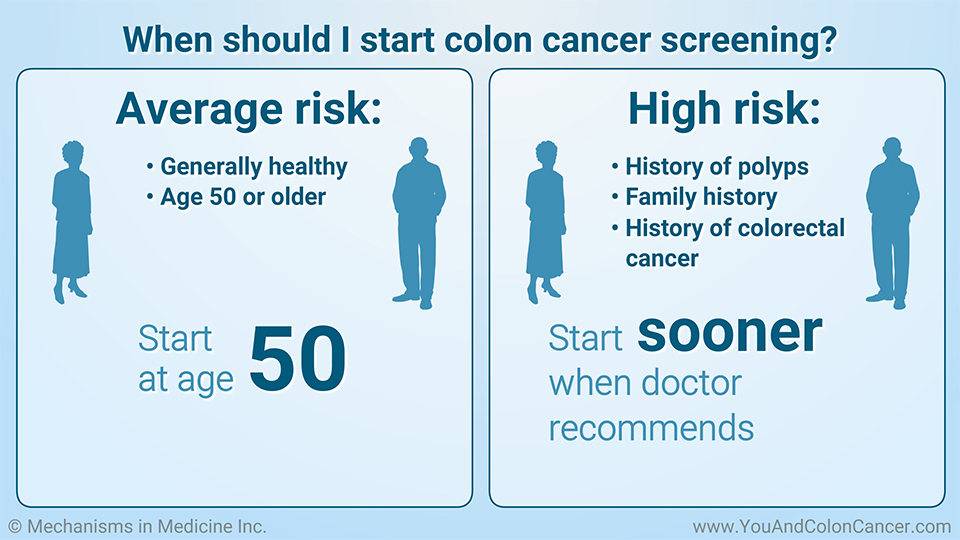 When should I start colon cancer screening?