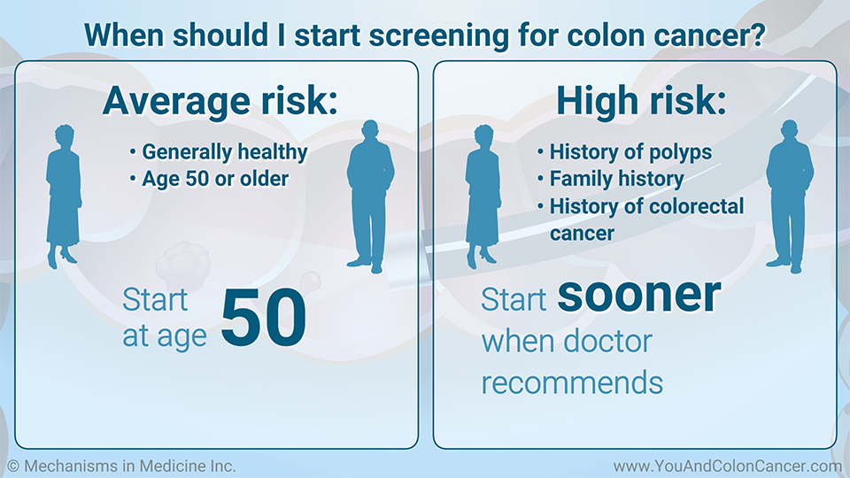 When should I start screening for colon cancer?